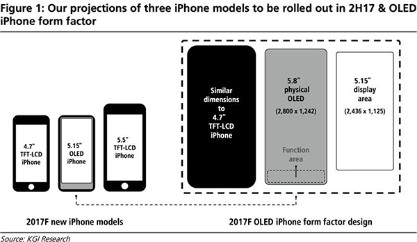 Projected iPhone 8 Design