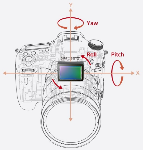 Sony 5-Axis Image Stabilisation